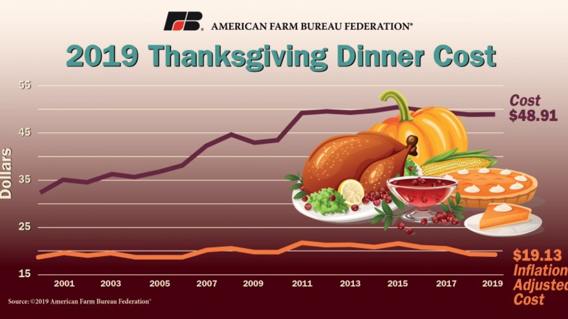 Farm Bureau Survey: Thanksgiving Dinner Cost Rises Only a Penny